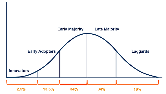 diffusion-of-innovation1