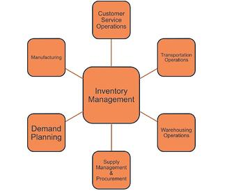 improve inventory management - graph 2
